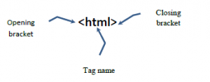 Anatomy of opening tag
